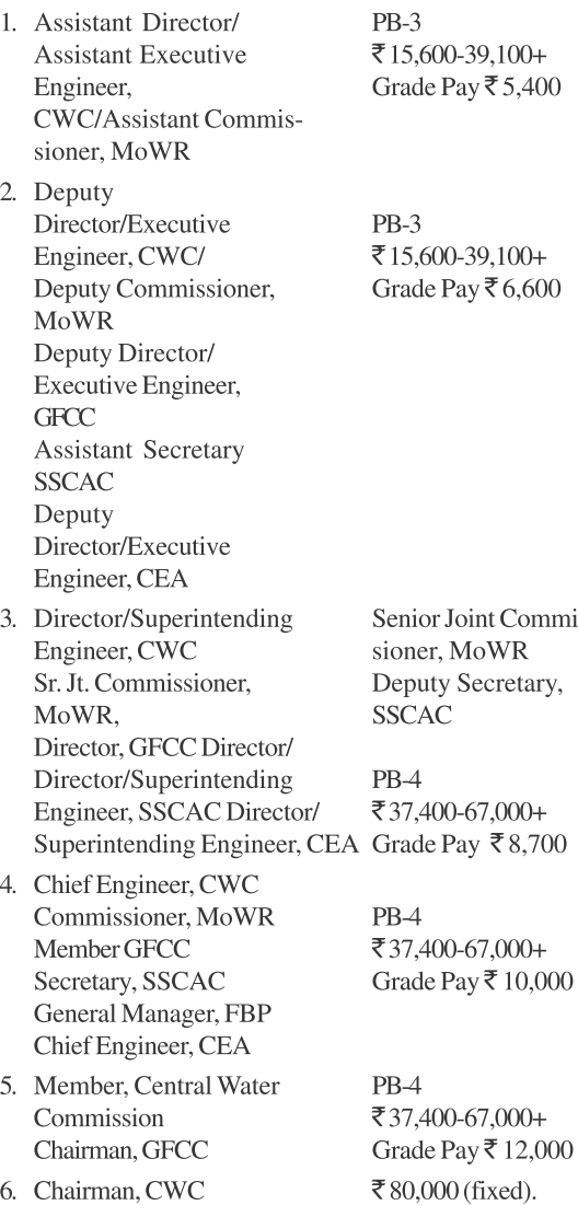 cwc salary